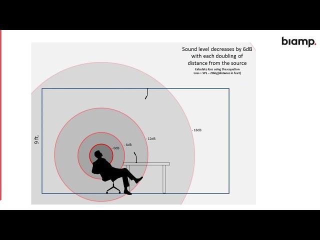 Room Acoustics for Designers Webinar