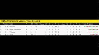 Champions League 2011/12 Group Tables