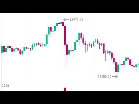 Bitcoin Major Correction Buy The Dip, Bitrue Ex Hack, Qtum Ada Ltc Vet