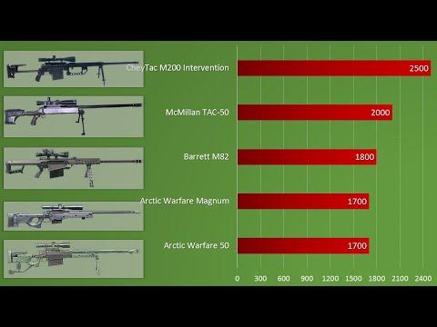 10 лучших снайперских винтовок
