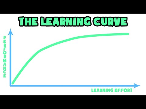 What is The Learning Curve   Explained in 2 min