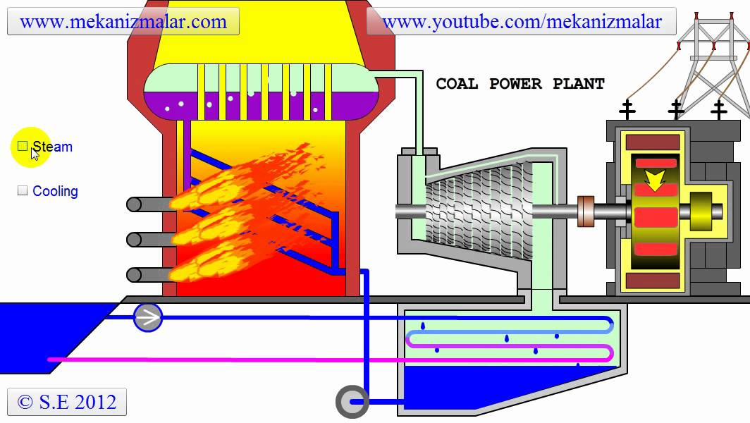 thermal power plant animation diagram thermal power plant circuit diagram