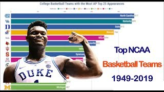 Best college basketball teams by number of TOP 25 apperances