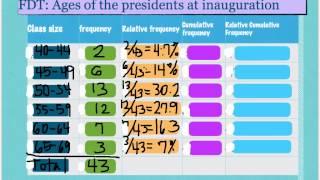 AP Stats:  Ogives - Unit 1, Video 5