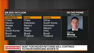 Dec.09 -- emerging-market watchers may be confident the rally will continue into 2021, but it's roll-out of covid-19 vaccination programs that concerns t...
