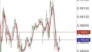 Cara mudah analisa Market dengan  1 moving average || pemula trading lanjut