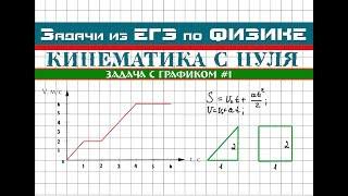 Задача из ЕГЭ по физике │Анализ графика #1