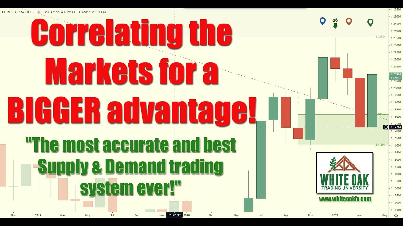 📚 Correlating the Markets for a Bigger Advantage!