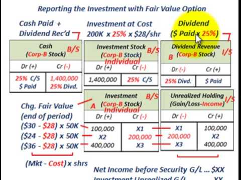 Fair Value Option (Investment Securities, Unrealized Gains & Losses As Part Of Net Income)