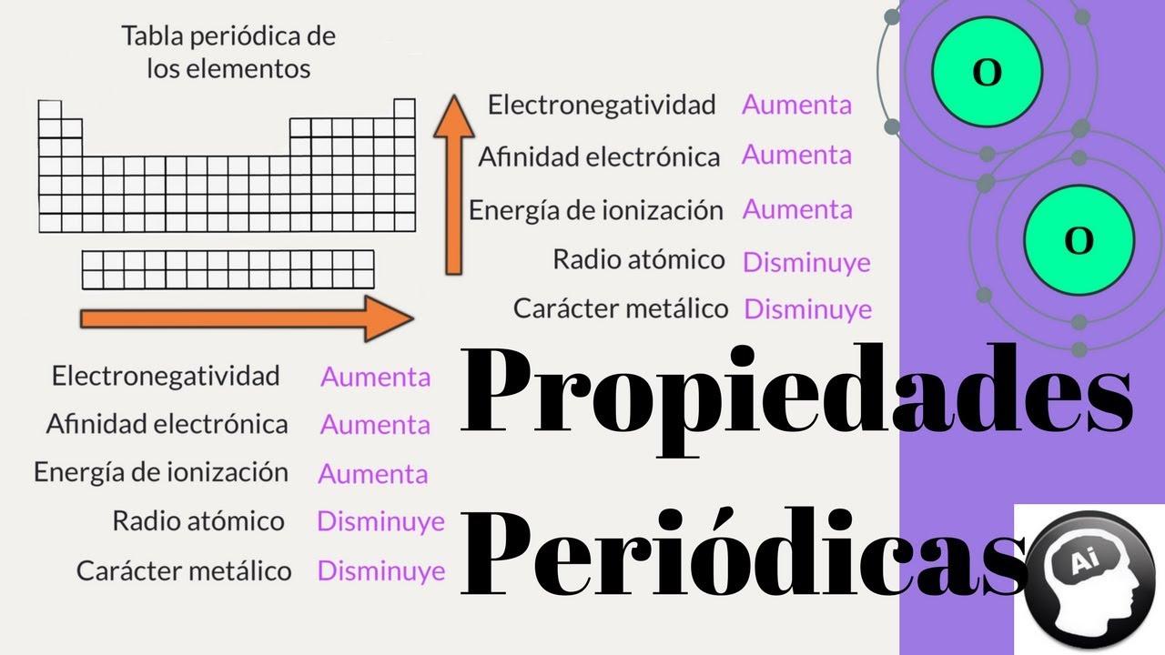 Las propiedades peridicas de los elementos youtube las propiedades peridicas de los elementos urtaz Choice Image