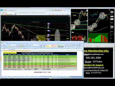 FOMC Day Trading Strategy Crude Oil, Russell, Euro and Gold futures