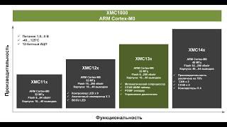 Обзор промышленных микроконтроллеров Infineon cо встроенными EtherCAT