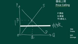 Topic C16.1  價格上限 Price Ceiling