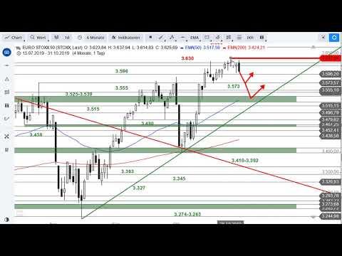 SG Index-Check Am Mittag - Der Euro Stoxx 50 Scheitert Erneut