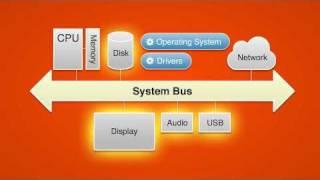 What Is Zero Client Computing for Desktop Virtualization?