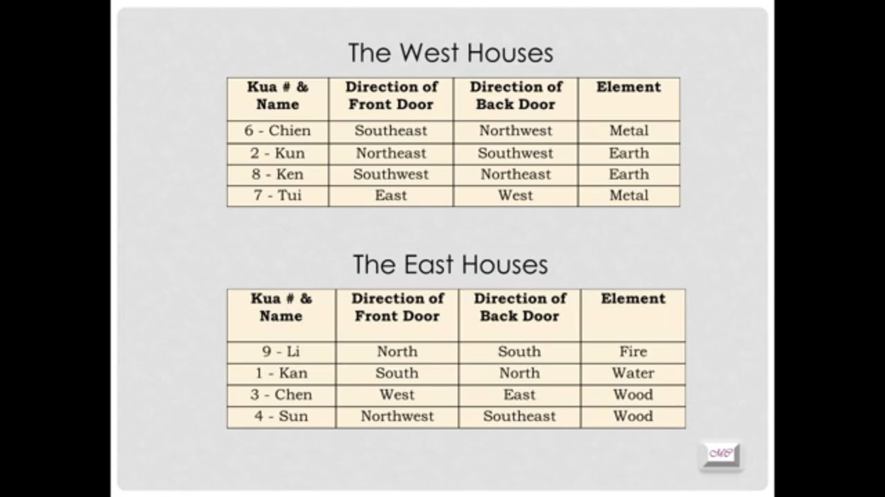 Base on your Kua Number….Do You Belong to the East or West Group?