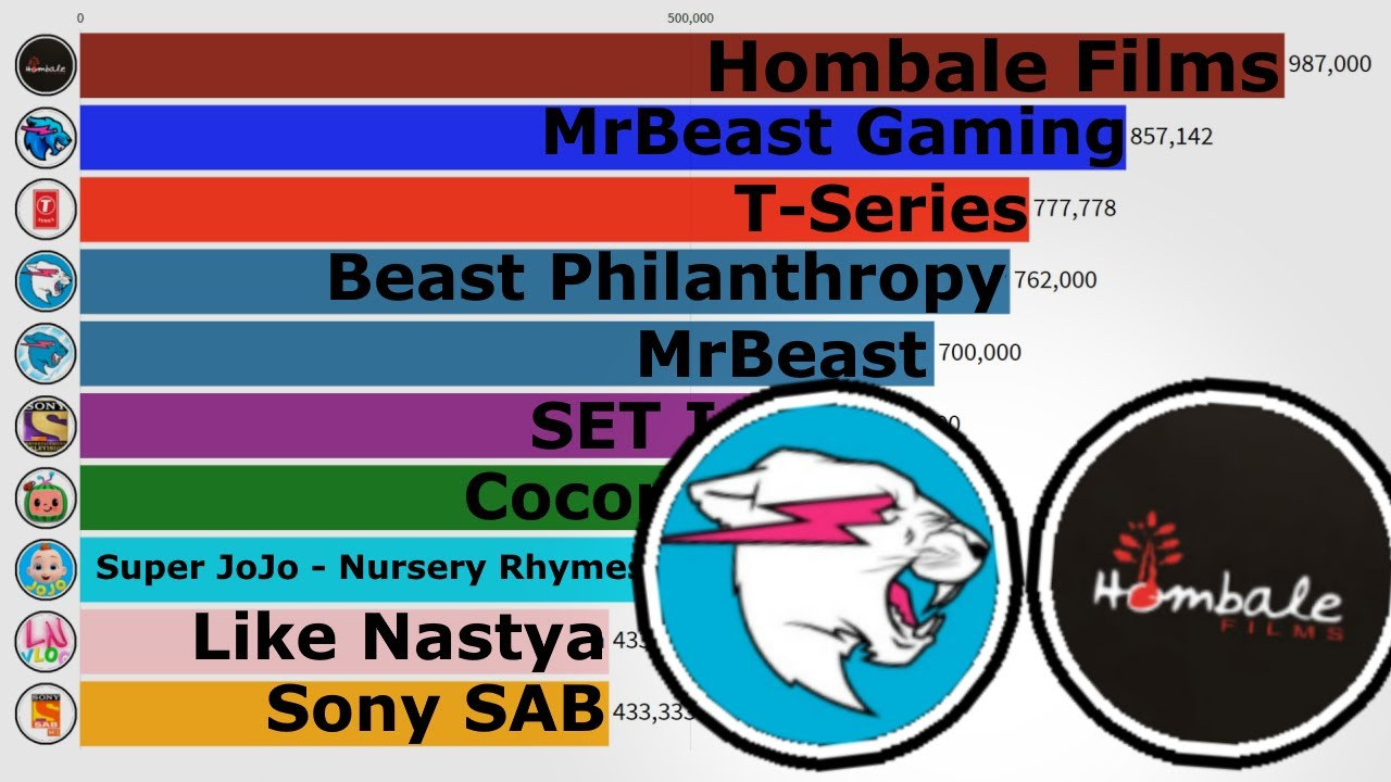 Beast Philanthropy vs Hombale Films - Who Is Faster?! (Fastest Growing YouTube Channels Jan 4-10)