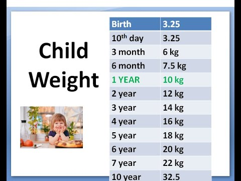 Pediatrics Child Weight Growth Chart Calculation Formula According Age Ideal How much weigh boy girl