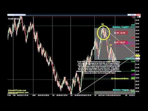 Non-Farm Payroll Trading Strategy | Crude Oil, Gold, E-mini & Euro Futures 02/04/16