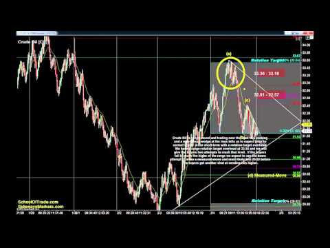 Non-Farm Payroll Trading Strategy | Crude Oil, Gold, E-mini & Euro Futures 02/04/16
