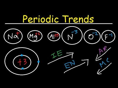 Ionization Energy Electron Affinity Atomic Radius Ionic Radii Electronegativity Metallic Character