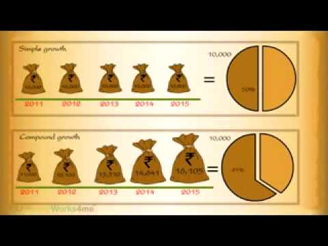 The Power of Compounding   Learn how it multiplies your Money 1