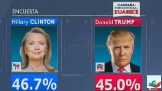 Donald Trump se acerca a Hillary Clinton en las encuestas Video 2016