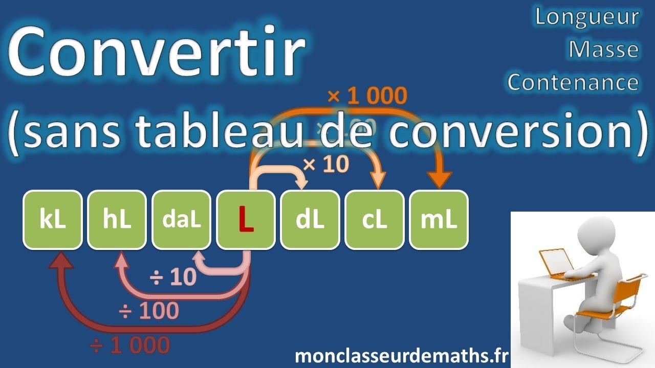 Convertir Sans Tableau De Conversion Longueur Masse Et Contenance