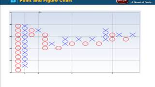 Technical Analysis - Line chart, Bar Chart, Candlestick, Point & Figure chart, Linear & Log Scale