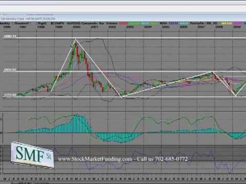 Stock Market History Nasdaq Composite Index 10 Year Bear History Part 3