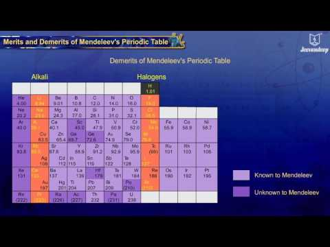 Merits and Demerits of Mendeleev's Periodic Table | School of Elements