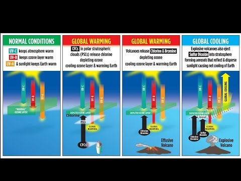 Global warming is caused by ozone depletion not greenhouse gases