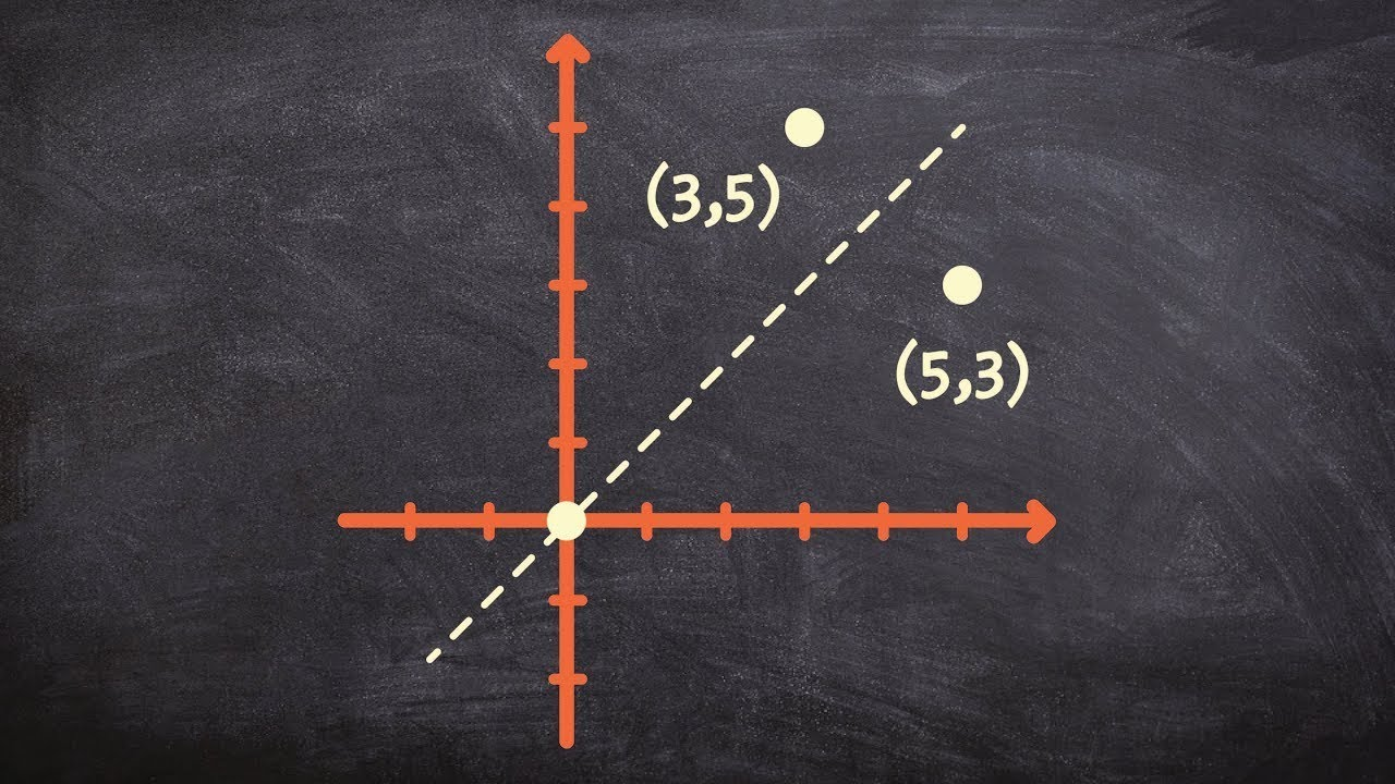 hight resolution of how to reflect a point over the y x axis