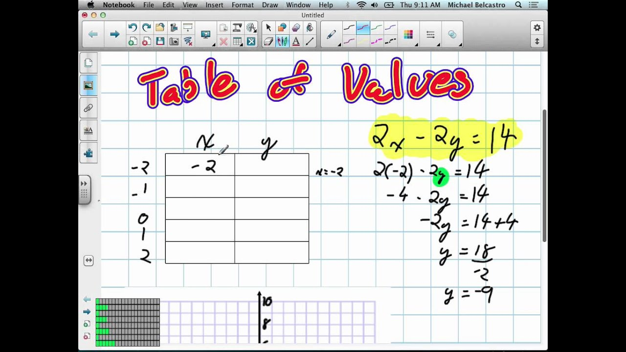 Graphing Linear Relations Using Table Of Values Grade 10 Academic Pre Req Skills 9 6 12