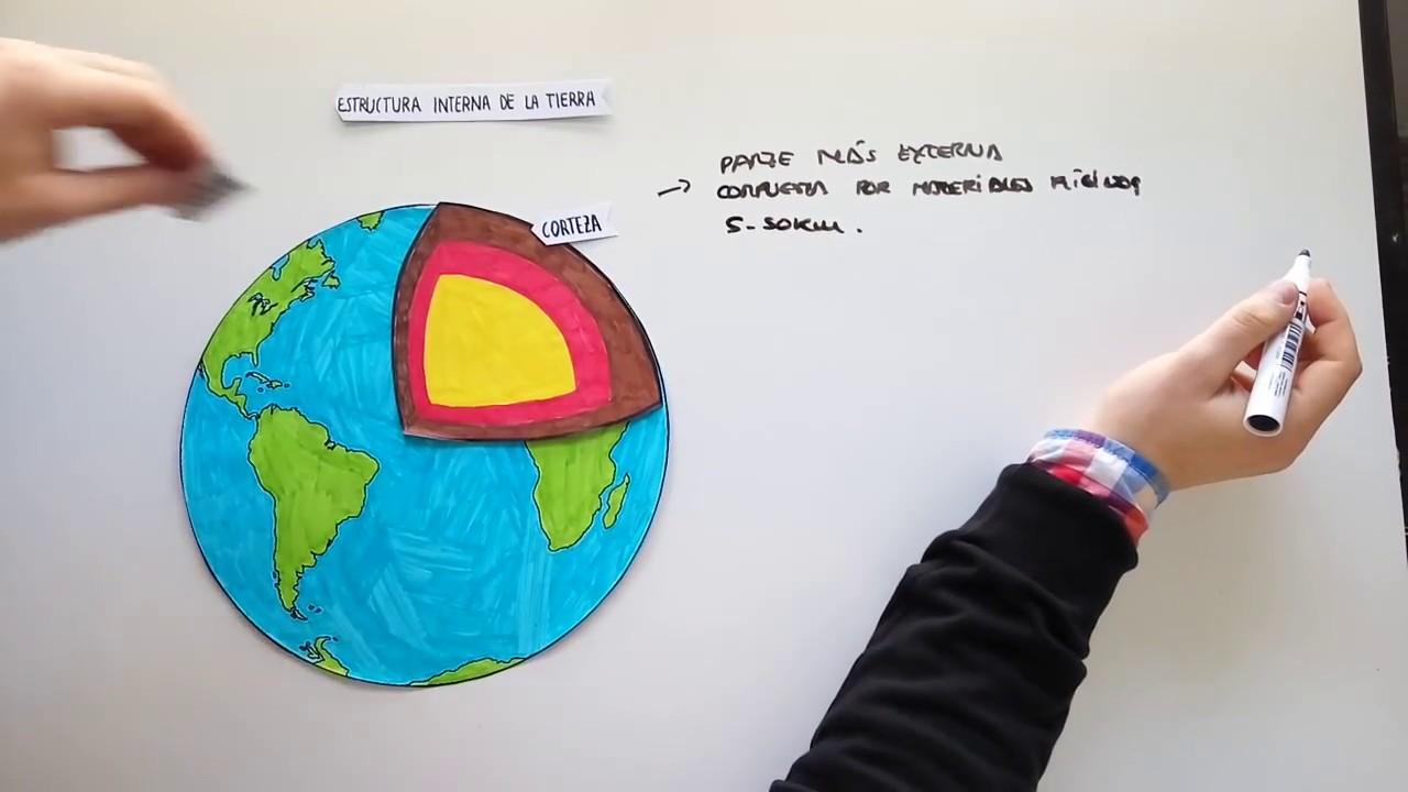 La Estructura Interna De La Tierra La Evolución De Los Continentes Y El Relieve Peninsular