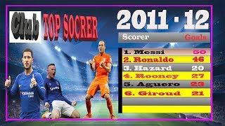 Top goal scorers 2011/12 season    highest goal scorer 2011/12 season    top 20 goal scorers.