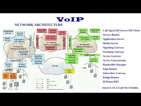 VoIP Network Architecture - Introduction