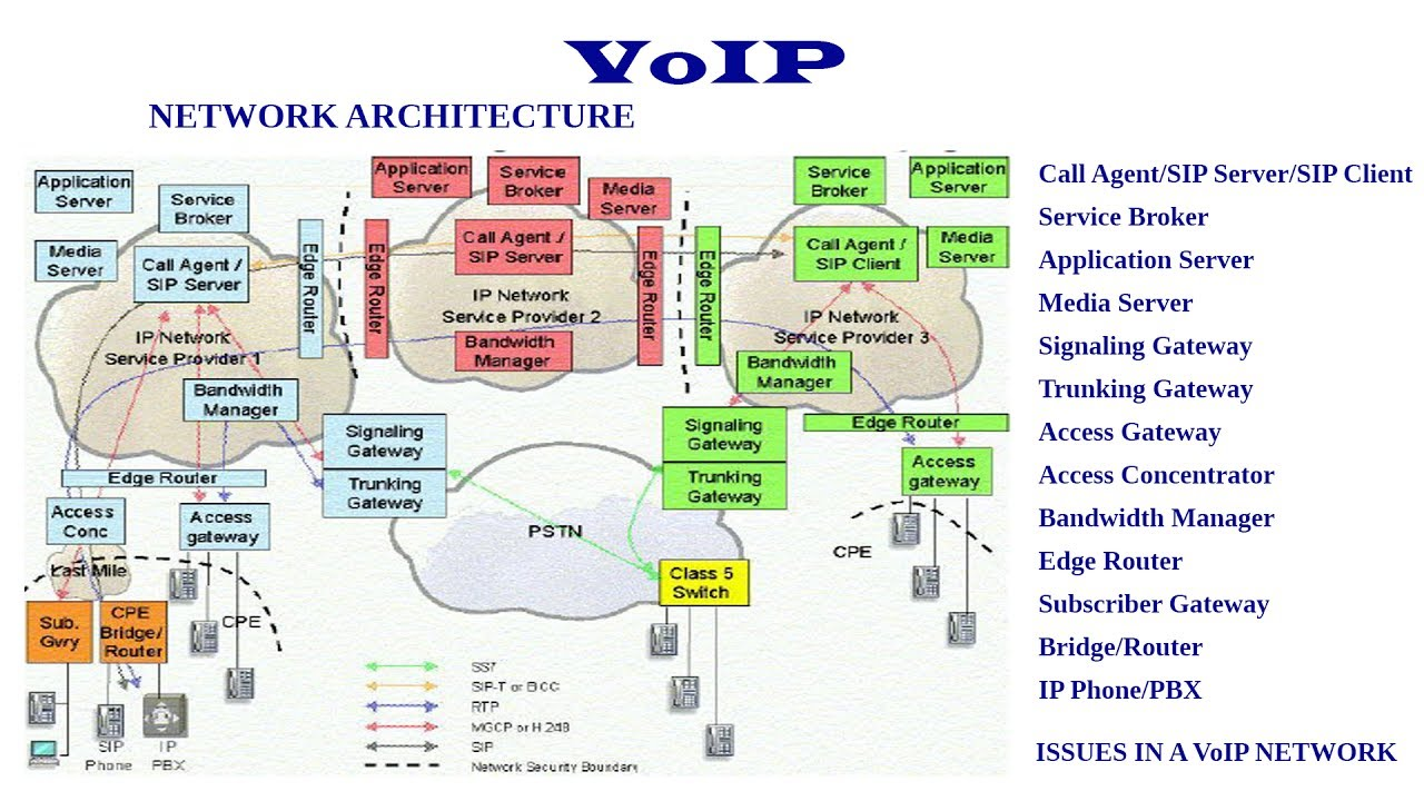 Sip Voip Network Diagram Over Explore Schematic Wiring Ip Pbx Architecture Introduction Youtube Rh Com Wan