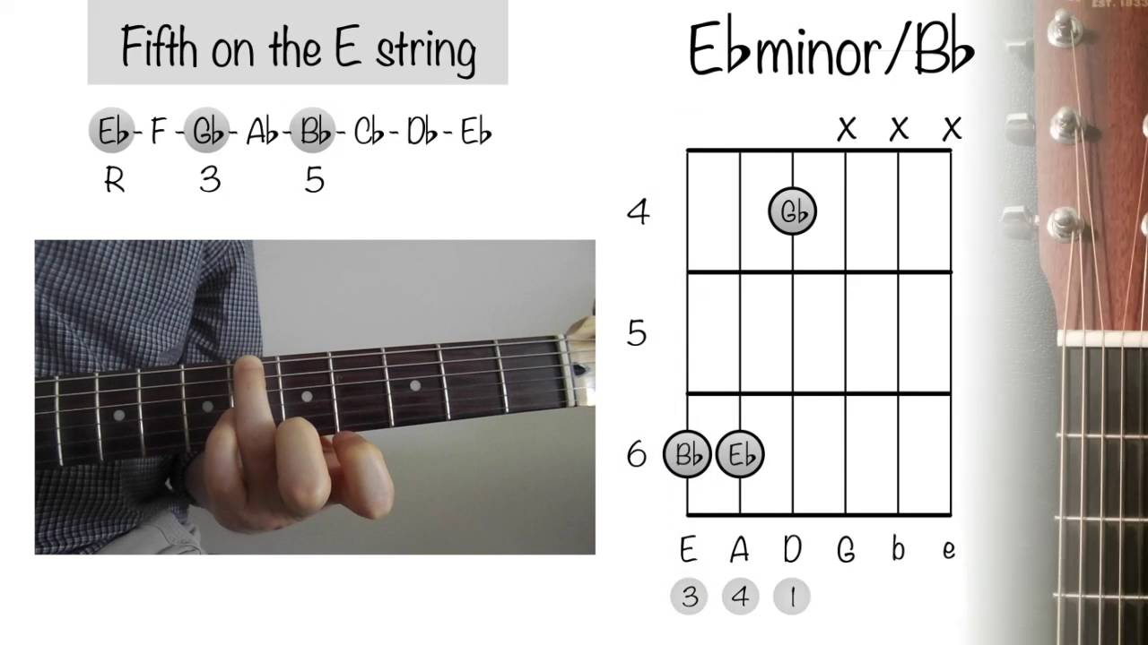 How To Play Guitar Chords Eb Minor Bb Youtube