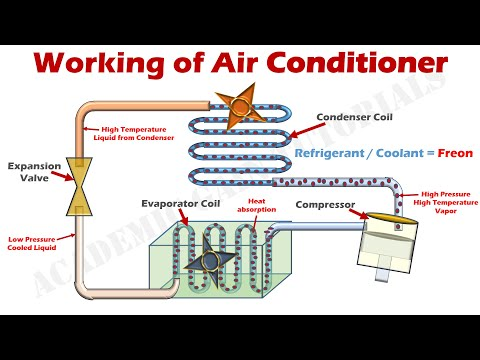 How Air Conditioner Works - Parts & Functions Explained with Animation.