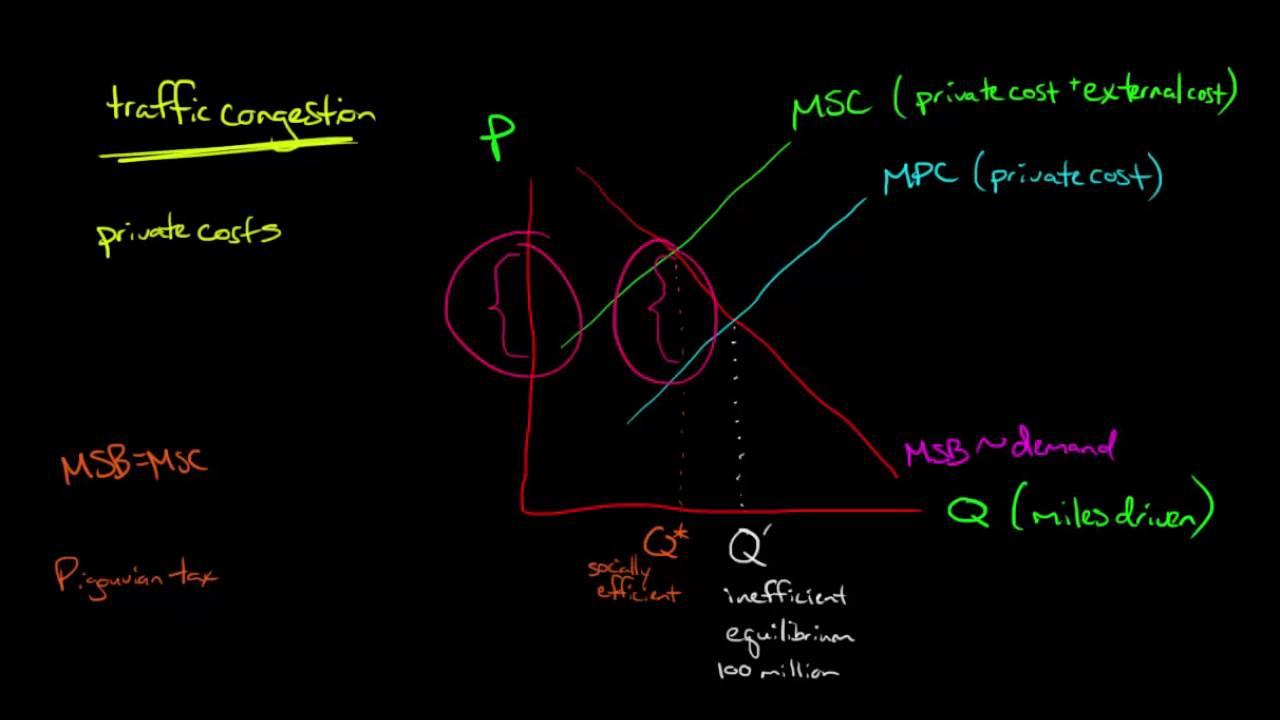 pigouvian theory