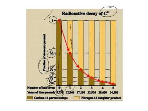 explain how radioactivity and radiometric dating are related