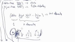 Árboles en Programación Funcional (4/5)