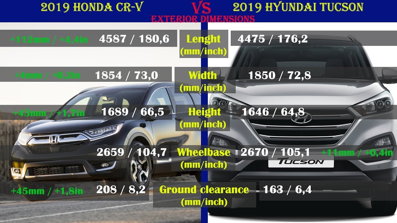 2019 Honda Cr V Vs 2019 Hyundai Tucson Technical Comparison Youtube