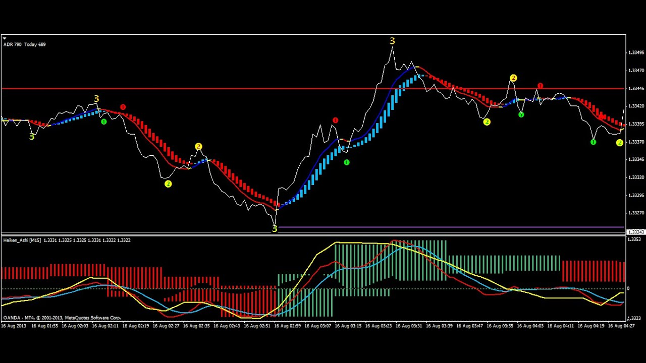 Trade forex 1 minute daily