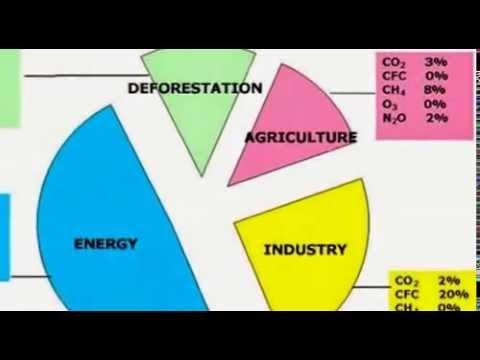 Air Pollution Chart Youtube