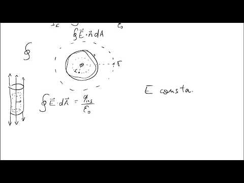 Calculating the Electric Field: Very Large, Hollow, Charged Cylinder Containing a Charged Wire