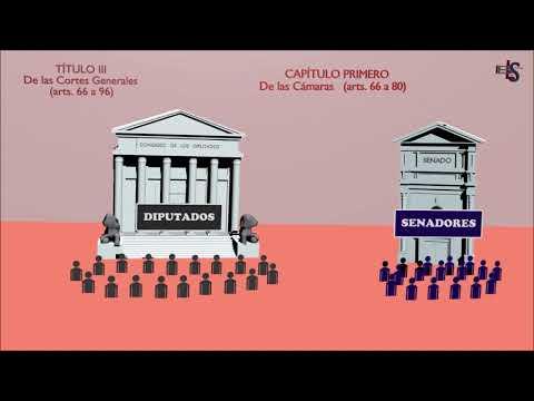 CONSTITUCIÓN Título III CORTES GENERALES Composición de las Cámaras