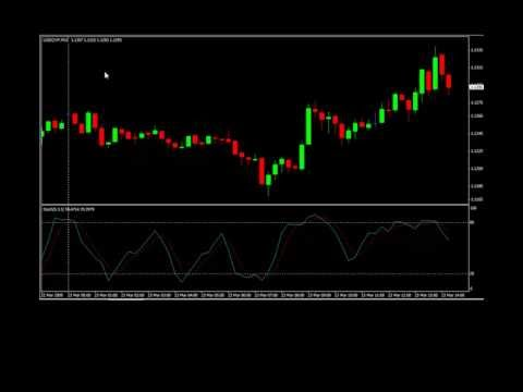 Overbought and oversold dont work in forex