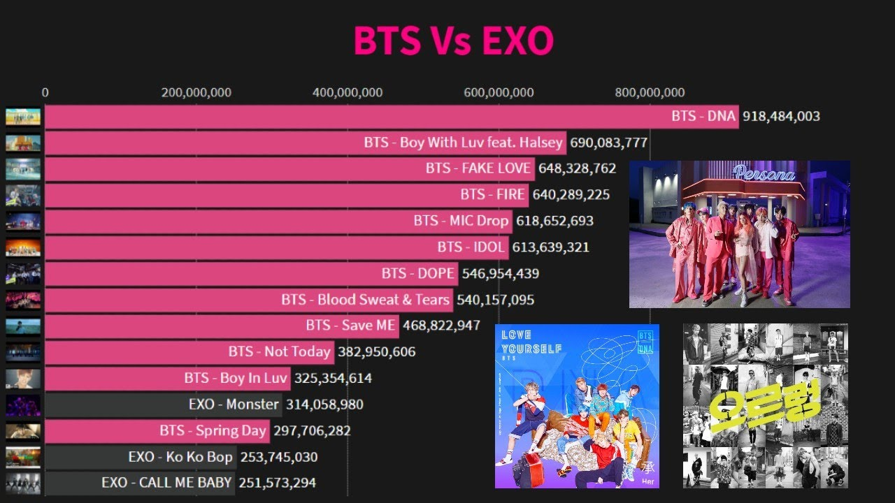 Download BTS Vs Exo YouTube History (Most Viewed MV 2014-2020)
